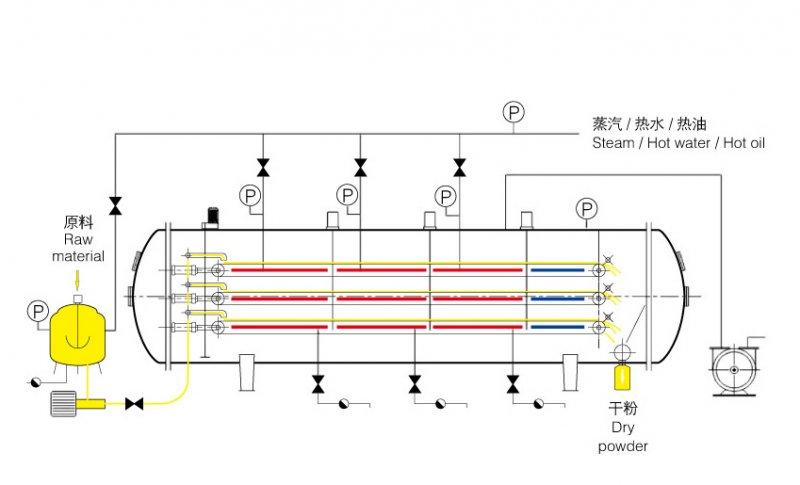 液體干燥工藝圖.png
